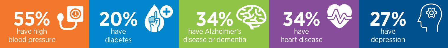 40% have Alzheimer's or dementia, 46% have cardiovascular disease, 23% have depression, 17% have diabetes