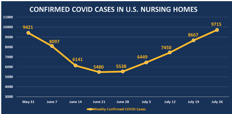 Confirmed covid cases in US Nursing Homes 1.png