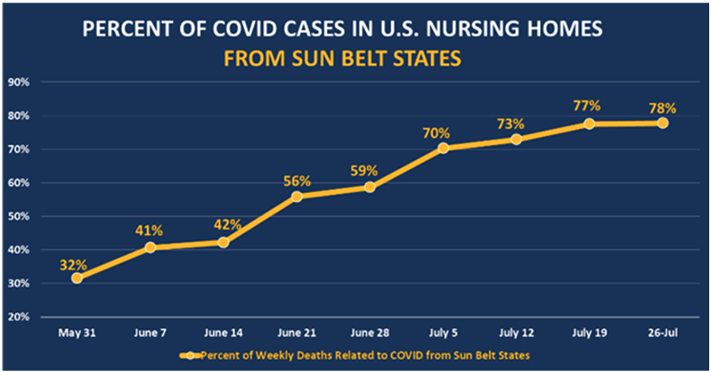 Percent of COVID Cases in US Nursing Homes 2.png