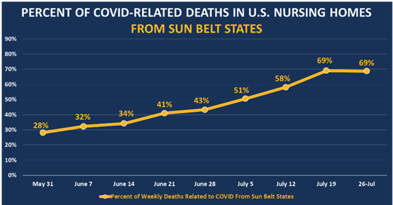 Percent of COVID Related Deaths in Nursing Homes.png